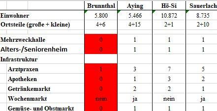 Vergleich der Nachbargemeinden mit Brunnthal (2021)