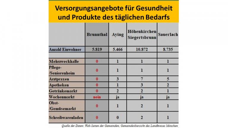 Vergleich der Nachbargemeinden mit Brunnthal